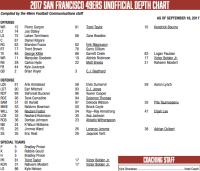 49ers depth chart vs Rams, Week 3: Laken Tomlinson moved ...