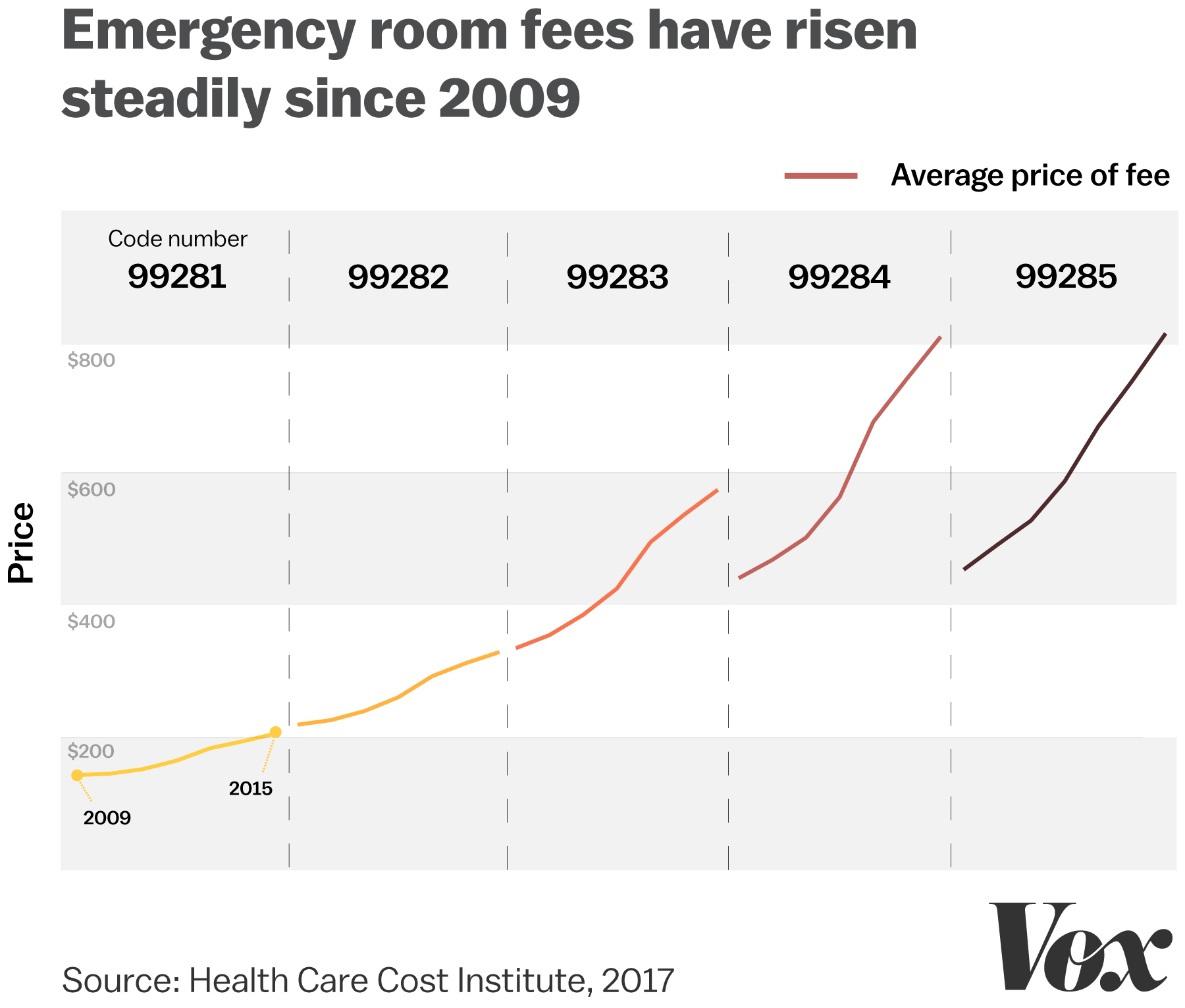 Emergency rooms are monopolies Patients pay the price  Vox