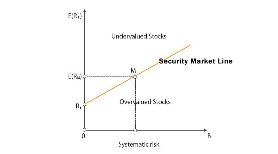 security market line examples