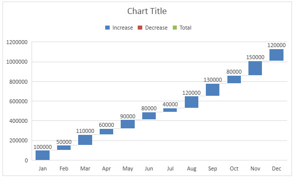 How to Create Waterfall Chart in Excel? (Step by Step