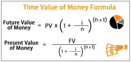 Image result for future value of money