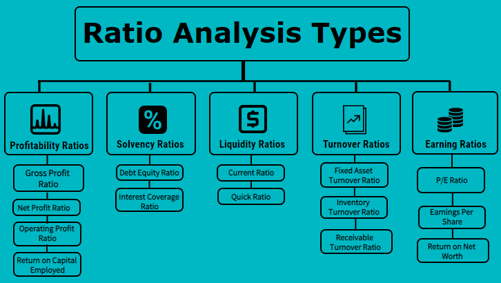 ratio analysis types top