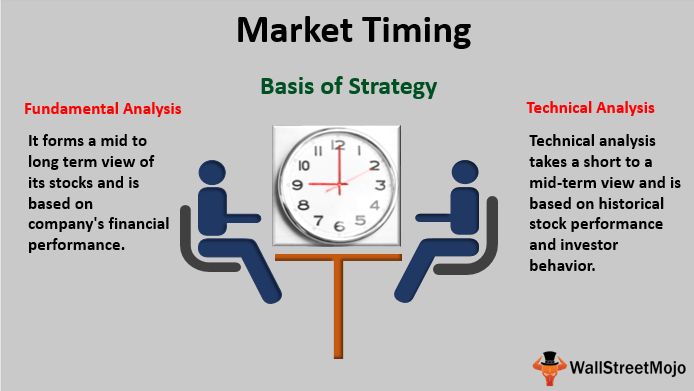 market timing definition examples