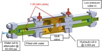 Hydraulic Pump: Intensifier Hydraulic Pump