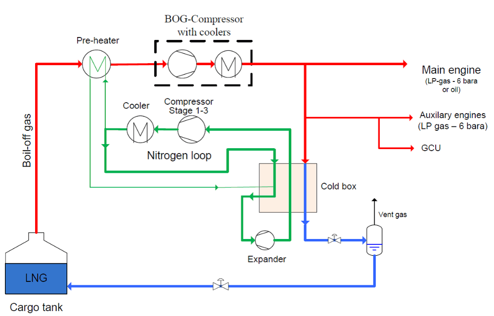 figure 1 nitrogen loop [ 1212 x 776 Pixel ]