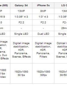 Camera comparison also galaxy  htc one  lg  iphone  xperia  rh wccftech