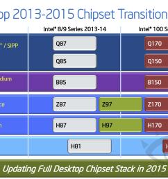 intel skylake s desktop z170 chipset [ 2464 x 1712 Pixel ]