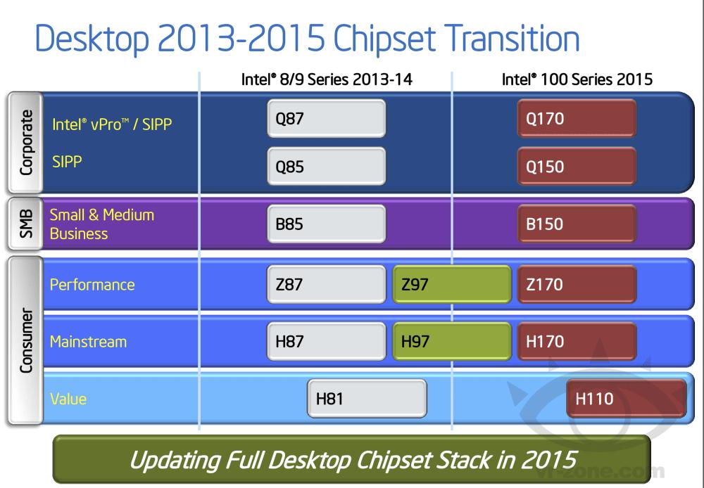 medium resolution of intel skylake s desktop z170 chipset