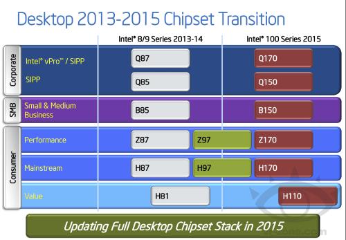 small resolution of intel skylake s desktop z170 chipset