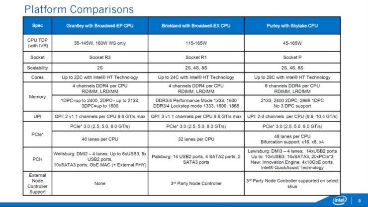 intel-xeon-e7-e5-skylake-ex-_purley-platform_brickland-ex-comparison