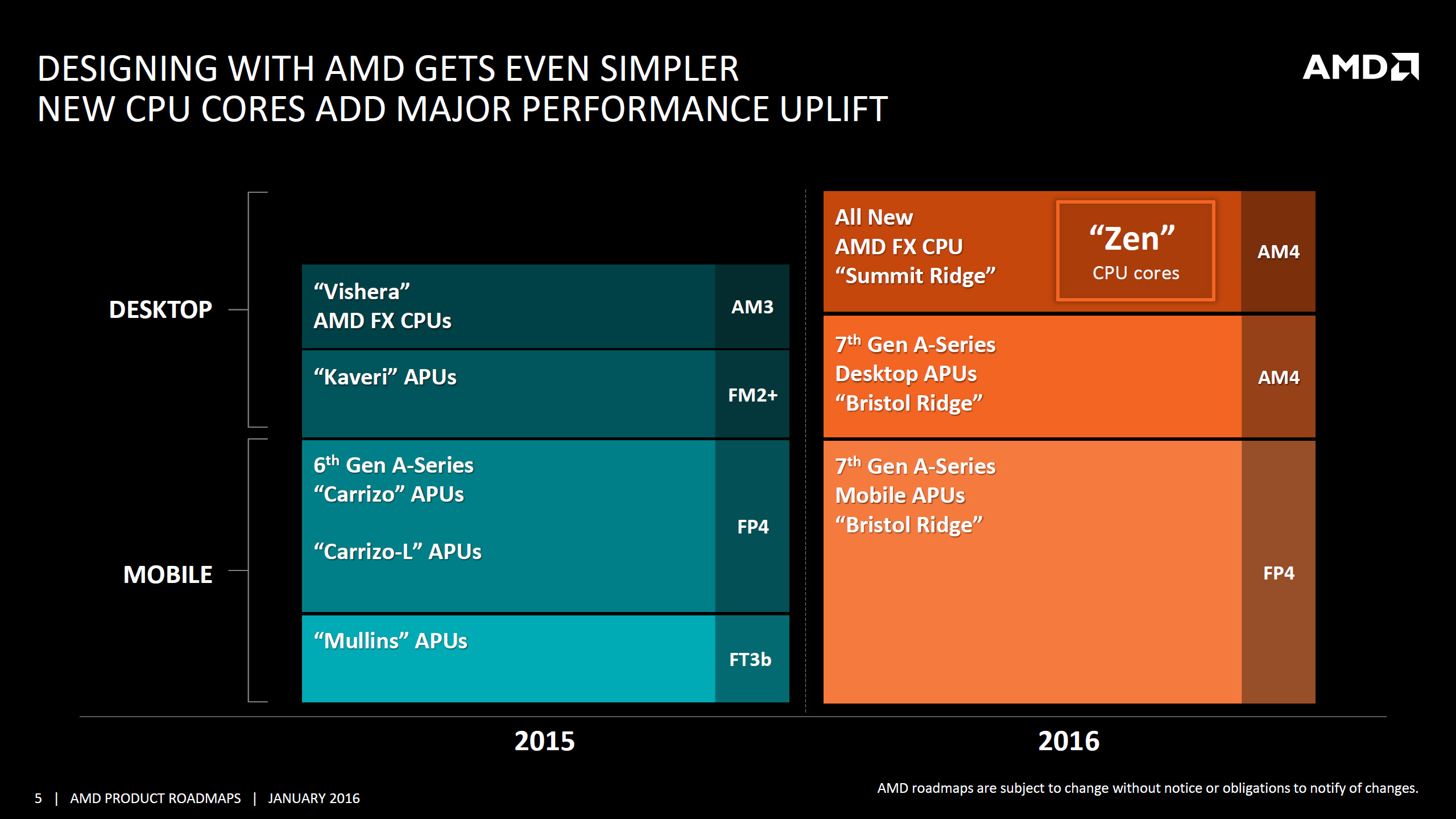 Amd S Gpu And Cpu Market Share Reported To Fall Further In