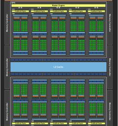 nvidia geforce gtx 1060 official gp106 gpu block diagram [ 1011 x 1245 Pixel ]
