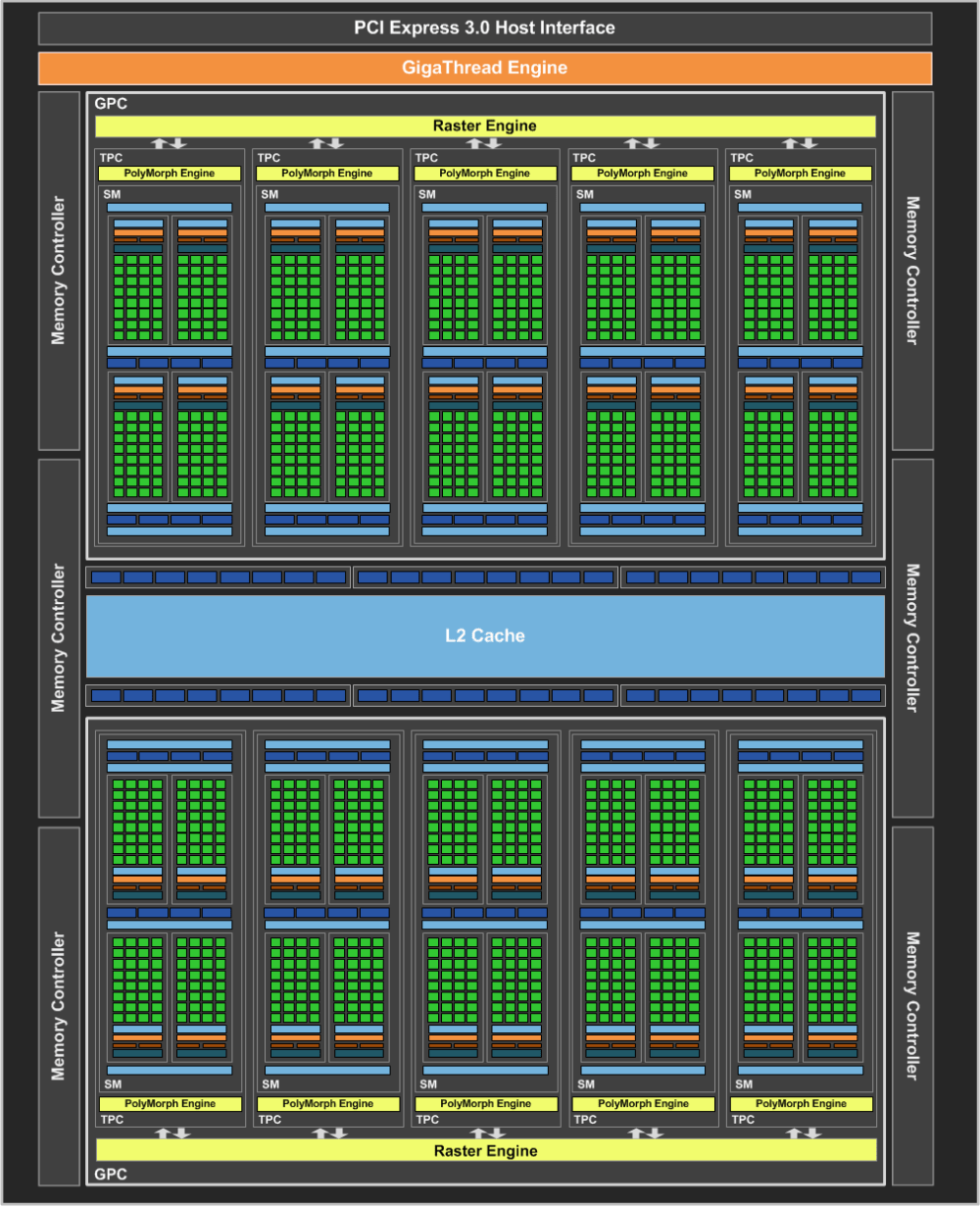medium resolution of nvidia geforce gtx 1060 official gp106 gpu block diagram