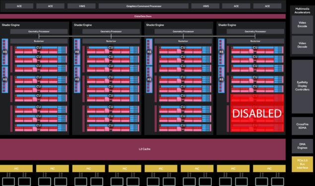 AMD Radeon RX 470 Polaris 10 Die