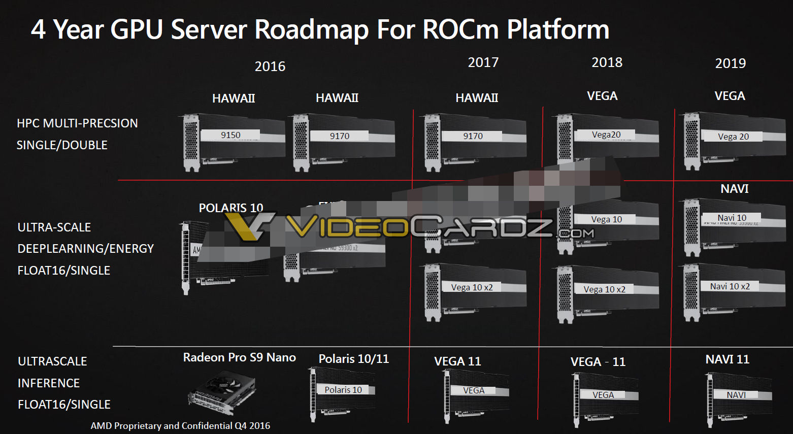 AMD Vega 10 and Vega 20 Internal Slides Leak Out - 1/16th Double Precision Performance. 1500MHz+ Clock Rate. Vega 10 X2 Planned For 2H 2017
