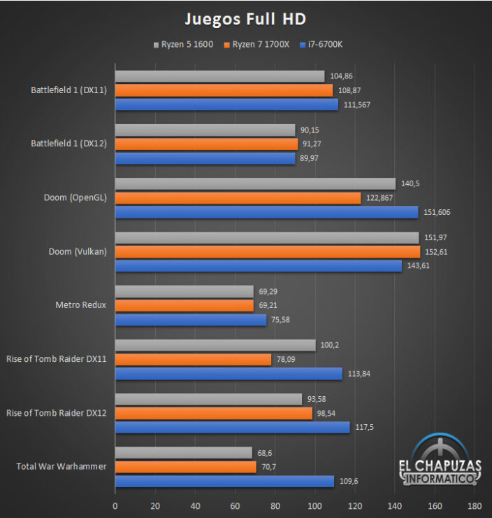 AMD Ryzen 5 1600 Review Leaks Out - Great Synthetic But Lackluster Gaming Performance