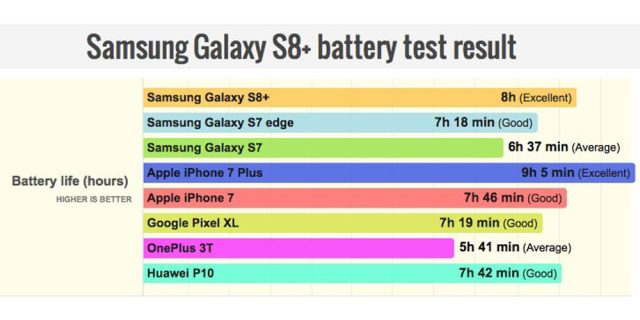 s8 battery life Samsung Galaxy S8 Plus Long Battery Life As Compared to iPhone 7