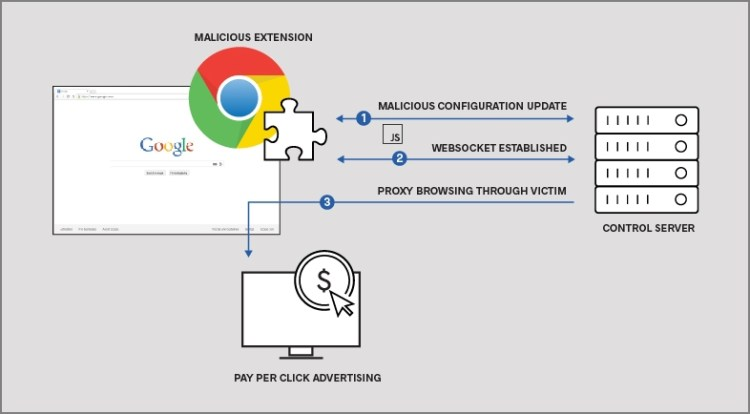 Over 500,000 Google Chrome Users Affected by Malicious