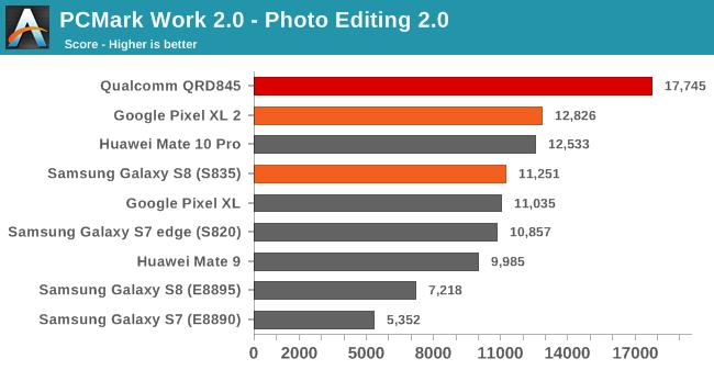 Image result for Snapdragon 835 VS Snapdragon 845