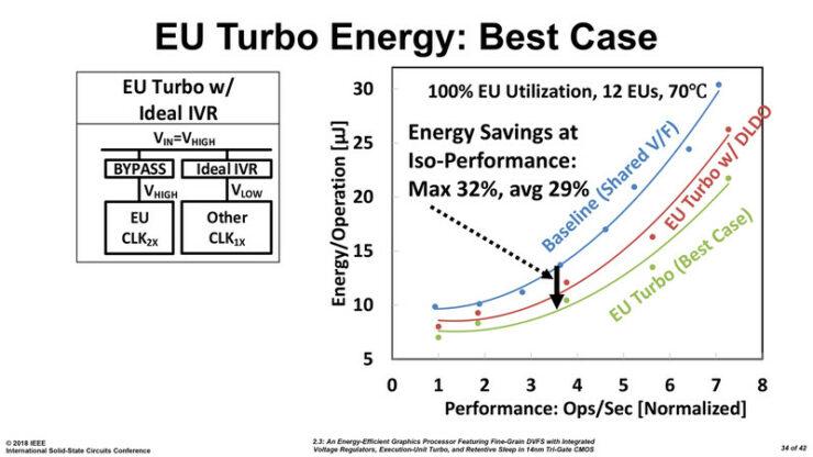 Intel's dGPU Development Prototype Unveiled At ISSCC