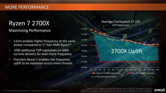 AMD Ryzen 2000 Zen 10 1030x580 AMD is ready to take over Intels 8th Gen processors with its AMD Ryzen 7 2800X!