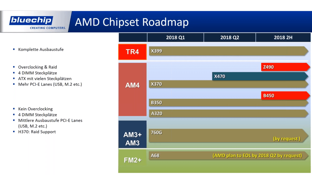 medium resolution of as for the other mainstream chipset that has been officially announced the b450 for entry level and budget motherboards is expected to launch in late july
