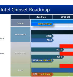 on the hedt front naming schemes are going to get more confusing for intel and amd users the new intel x399 chipset for cascade lake x processors will  [ 1920 x 1080 Pixel ]