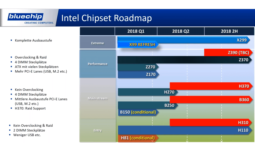 medium resolution of on the hedt front naming schemes are going to get more confusing for intel and amd users the new intel x399 chipset for cascade lake x processors will