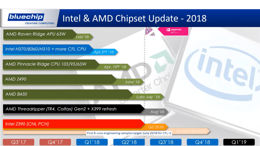 medium resolution of in fact there are some chipsets happening that aren t even revealed during the distributor s 30 minute long presentation regardless the time plans are