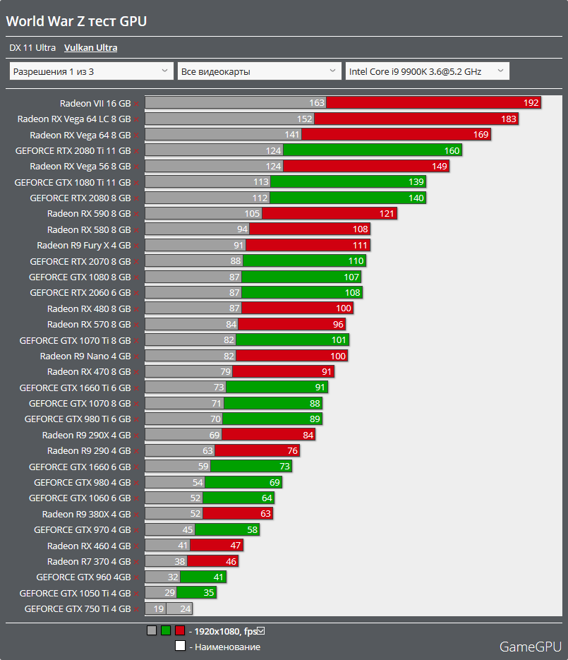 Why so much difference between theoretical vs real performance? : Amd