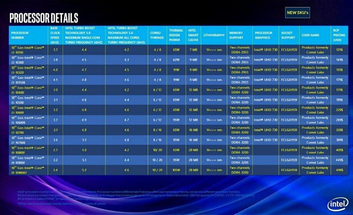 Intel 10th Gen 'Comet Lake' Desktop CPU For LGA 1159 Socket Leaked