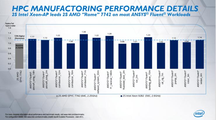 Intel afirma que Xeon Cascade Lake-AP 56 Core CPU es hasta un 84% más rápido que el 64 Core EPYC Rome 7742 de AMD en los puntos de referencia de HPC en el mundo real 3