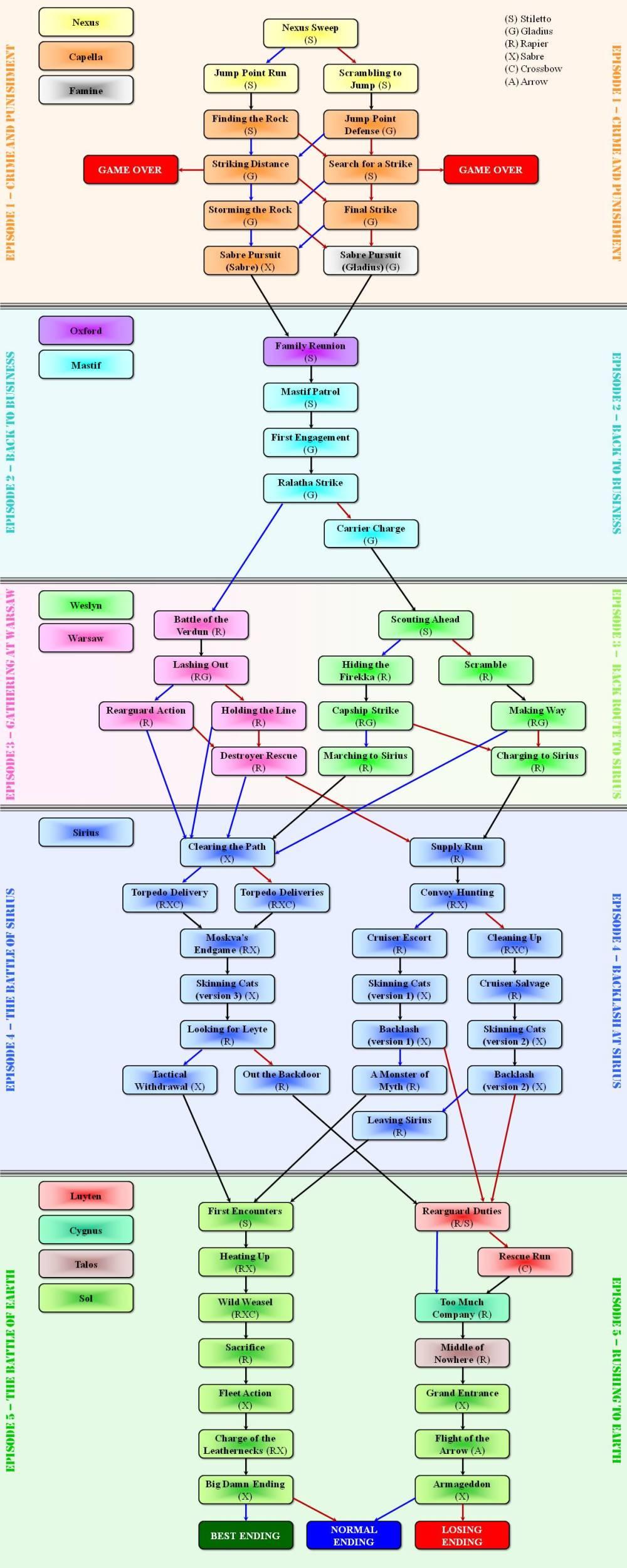 medium resolution of fun flow diagram