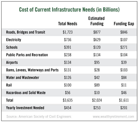 Image result for trump's infrastructure plan