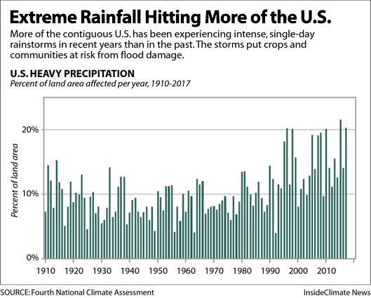 Chart: U.S. Is Seeing More Extreme Rainfall