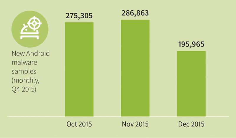 Más de 2.3 millones de nuevas amenazas para Android en 2015 según GDATA - gdata-infographic-mmwr-q4-15-new-android-malware-monthly
