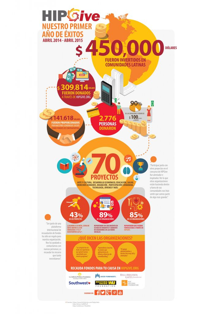 HIPGive, plataforma de crowdfunding social por y para latinos - infografia-hipgive