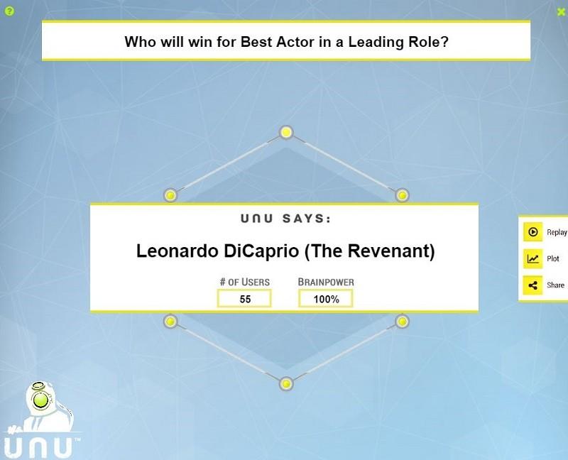 Sistema de IA predice éxito de Leonardo DiCaprio en los Oscar 2016 - leonardo-dicaprio-unu-800x648