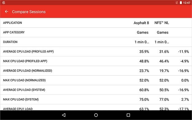 App Tune-up Kit, analiza el rendimiento de apps en Android en 1 minuto - rendimiento-de-apps-app-tune-up-kit