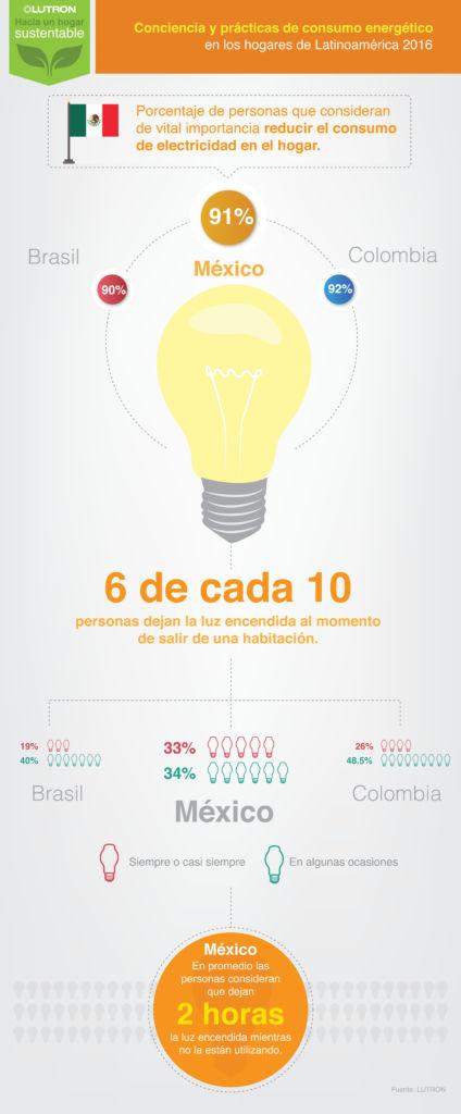Mexicanos seguimos dejando la luz encendida - consumo-electricidad-hogar