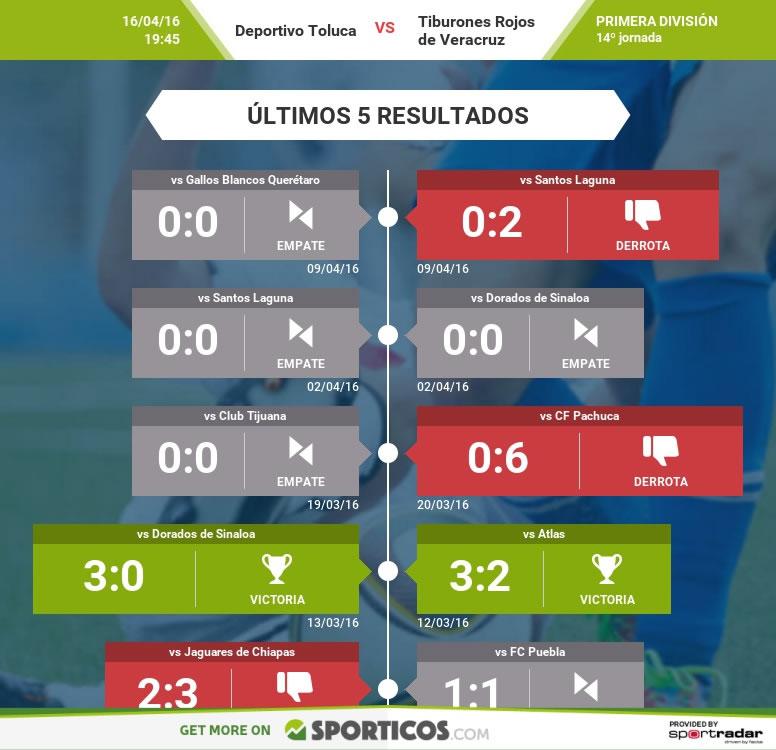 Toluca vs Veracruz, Jornada 14 del Clausura 2016   Resultado: 4-2 - toluca-vs-veracruz-clausura-2016-ultimos-resultados