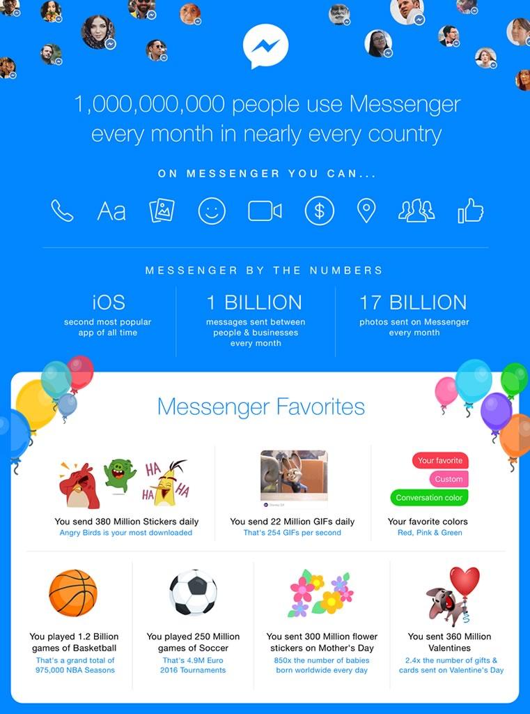 Más de 1,000 millones de personas utilizan el Messenger de Facebook - facebook-messenger-estadisticas