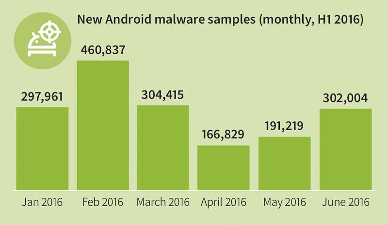 Aparecen 9,500 apps maliciosas para Android por día en el primer semestre del año - android-malware-mensual-2016