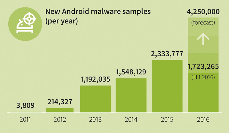 Aparecen 9,500 apps maliciosas para Android por día en el primer semestre del año - malware-android-2016
