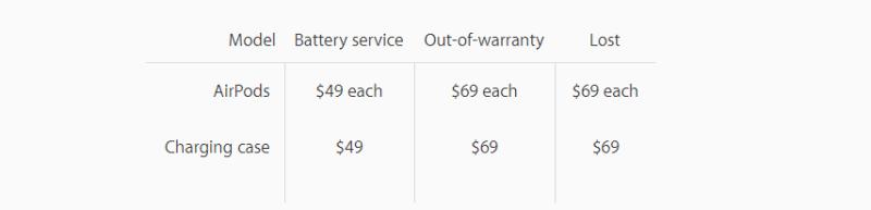 Apple publica sus precios para el reemplazo de los AirPods - airpods-warranty-price