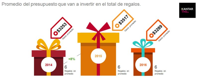 Se incrementa la compra de videojuegos en festividades de Navidad y fin de año - gasto2016