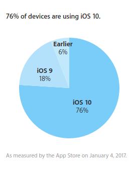 iOS 10 ahora está presente en el 76% de los dispositivos Apple - ios-10-adoption