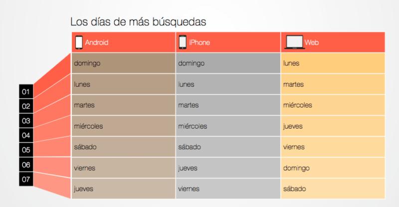 Las tendencias y comportamiento del viajero digital mexicano - dias-de-mayor-actividad-kayak-800x415