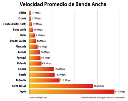 ¿Cúal es la velocidad promedio de banda ancha en México? - promedio-bandaancha-mundial