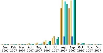 Estadísticas Septiembre 2007 - grafica_septiembre_2007